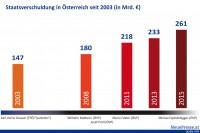 Die unverantwortlichen Vorgänger Spindeleggers und ihre verantwortungslos angehäuften Schuldenstände (Grafik: RBS/np.at)